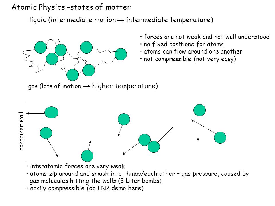 Atomic Physics –states of matter liquid (intermediate motion  intermediate temperature) forces are not weak and not well understood no fixed positions for atoms atoms can flow around one another not compressible (not very easy) gas (lots of motion  higher temperature) interatomic forces are very weak atoms zip around and smash into things/each other – gas pressure, caused by gas molecules hitting the walls (3 Liter bombs) easily compressible (do LN2 demo here) container wall