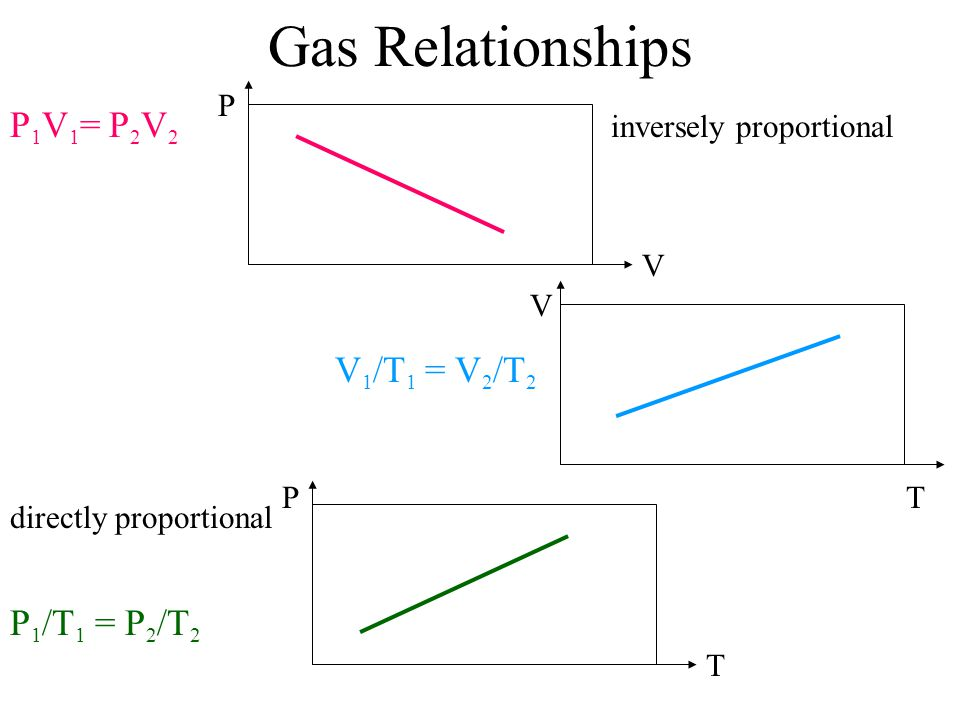 Gas Relationships P 1 V 1 = P 2 V 2 inversely proportional V 1 /T 1 = V 2 /T 2 directly proportional P 1 /T 1 = P 2 /T 2 P V V TP T