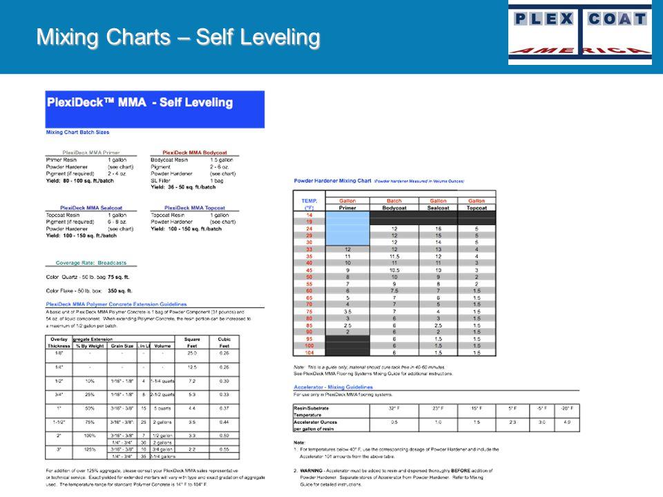 PlexiDeck MMA Additional Products PlexiDeck Moisture Barrier PG2, PG3 & PG3/FC A unique 2-component, moisture tolerant, chemically enhanced epoxy base