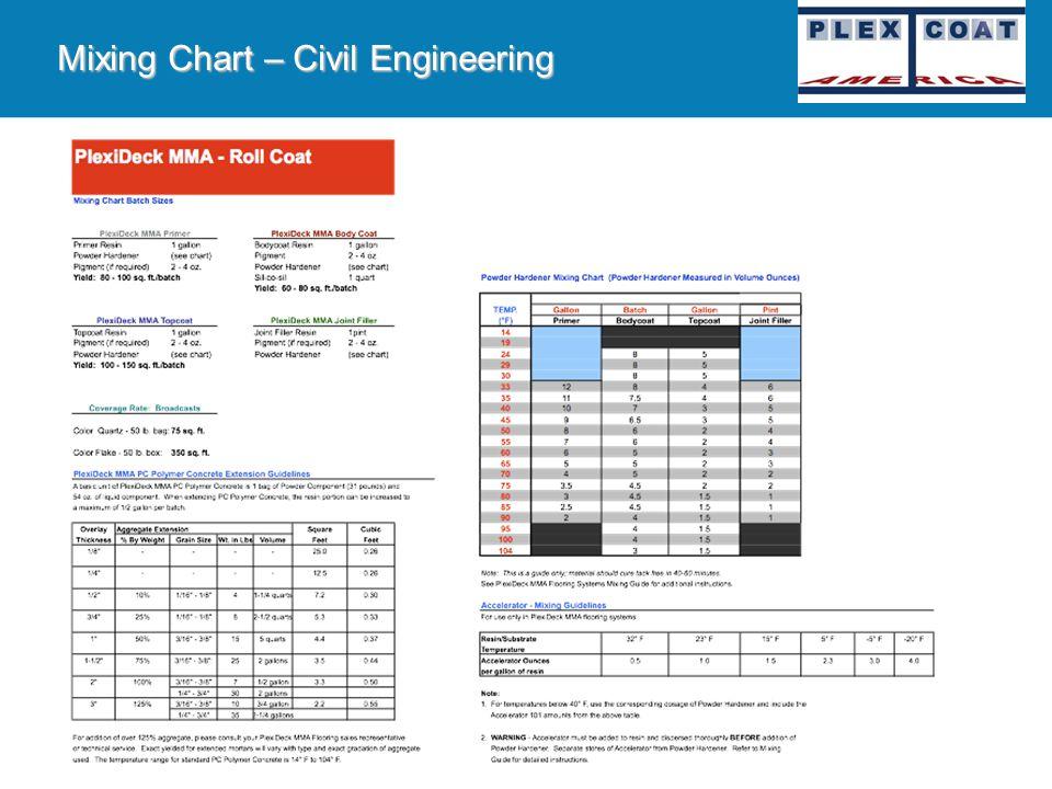Mixing Chart – Civil Engineering