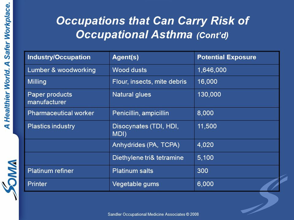 Sandler Occupational Medicine Associates © 2008 Occupations that Can Carry Risk of Occupational Asthma (Cont'd) Industry/OccupationAgent(s)Potential Exposure Lumber & woodworkingWood dusts1,646,000 MillingFlour, insects, mite debris16,000 Paper products manufacturer Natural glues130,000 Pharmaceutical workerPenicillin, ampicillin8,000 Plastics industryDisocynates (TDI, HDI, MDI) 11,500 Anhydrides (PA, TCPA)4,020 Diethylene tri& tetramine5,100 Platinum refinerPlatinum salts300 PrinterVegetable gums6,000