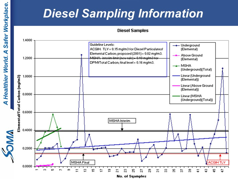 Diesel Sampling Information