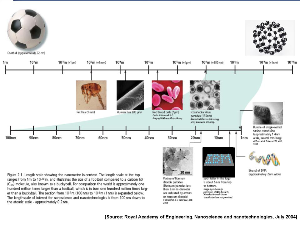 Sandler Occupational Medicine Associates © 2008 [Source: Royal Academy of Engineering, Nanoscience and nanotechnologies, July 2004]