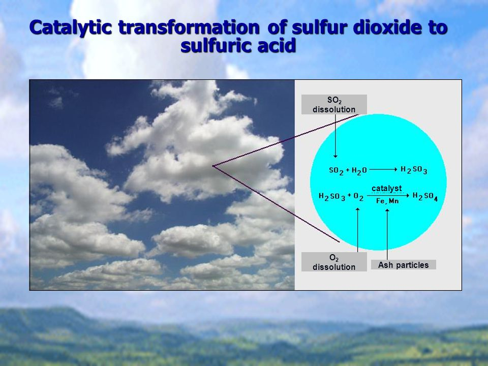 Catalytic transformation of sulfur dioxide to sulfuric acid SO 2 dissolution O 2 dissolution Ash particles catalyst