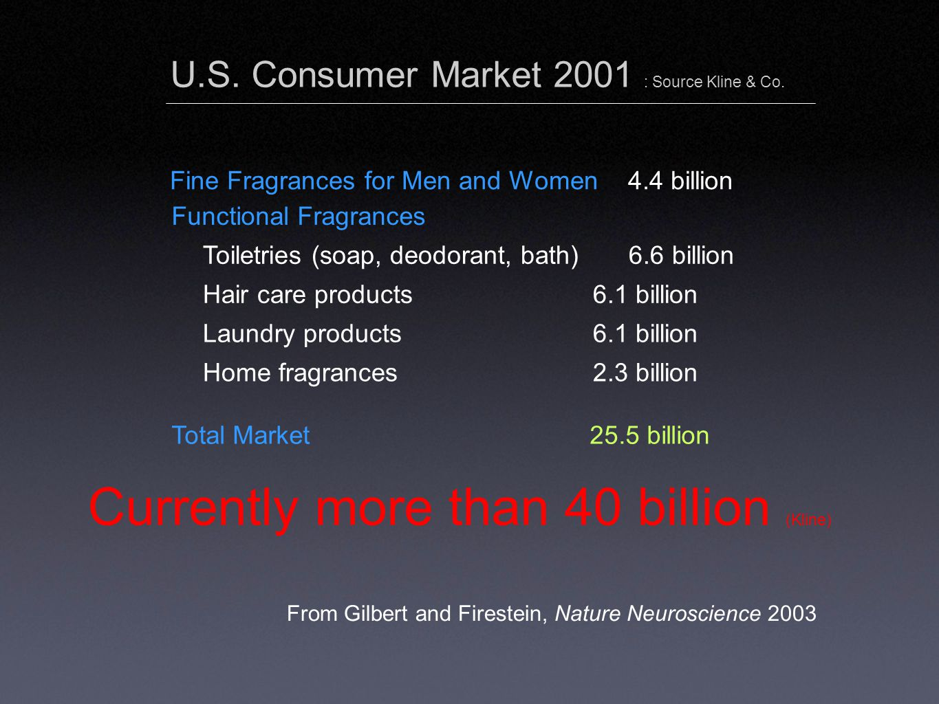 U.S. Consumer Market 2001 : Source Kline & Co.