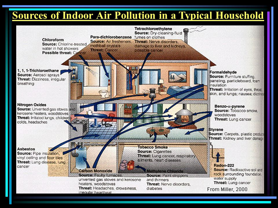 Sources of Indoor Air Pollution in a Typical Household