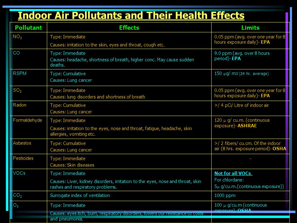 Indoor Air Pollutants and Their Health Effects PollutantEffectsLimits NO 2 Type: Immediate Causes: irritation to the skin, eyes and throat, cough etc.