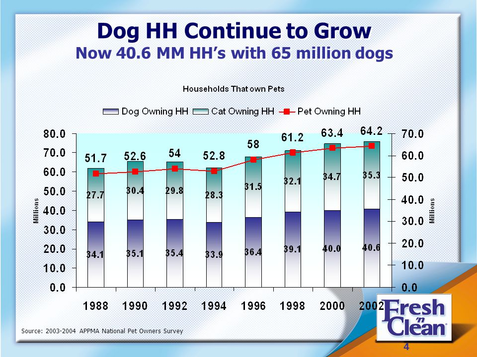 4 4 Dog HH Continue to Grow Now 40.6 MM HH's with 65 million dogs Dog HH Continue to Grow Now 40.6 MM HH's with 65 million dogs Source: 2003-2004 APPMA National Pet Owners Survey