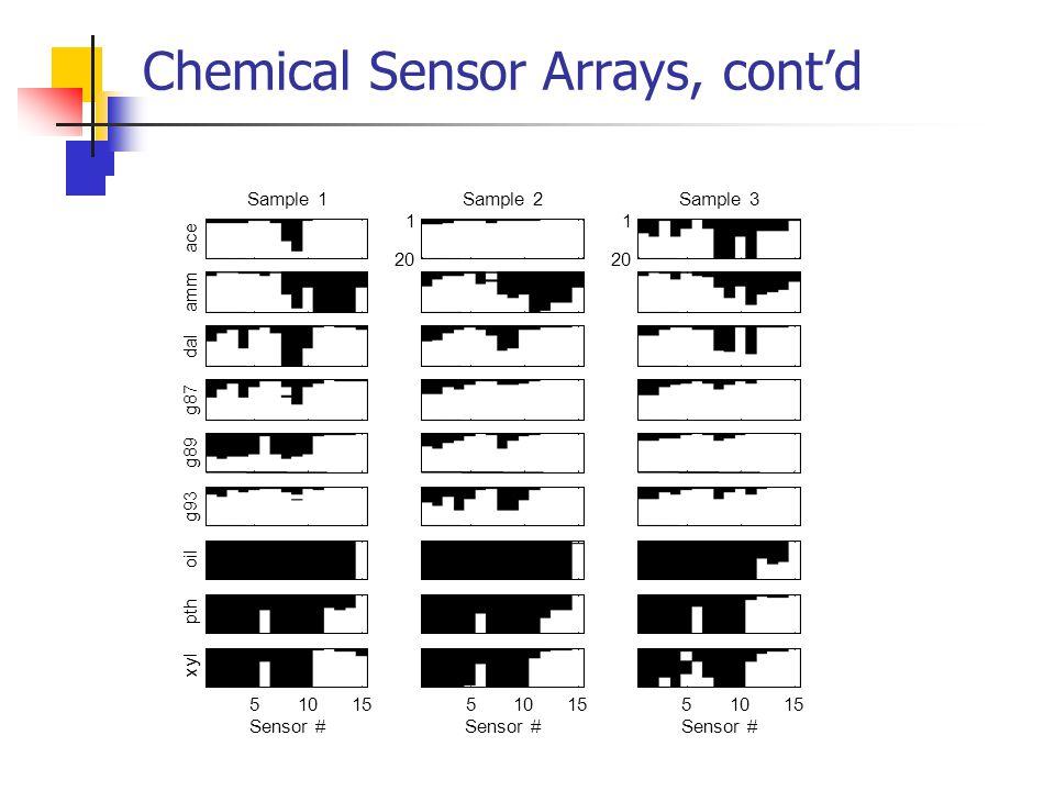 Chemical Sensor Arrays, cont'd ace Sample 1Sample 2 1 20 Sample 3 1 20 amm dal g87 g89 g93 oil pth Sensor # xyl 51015 Sensor # 51015 Sensor # 51015