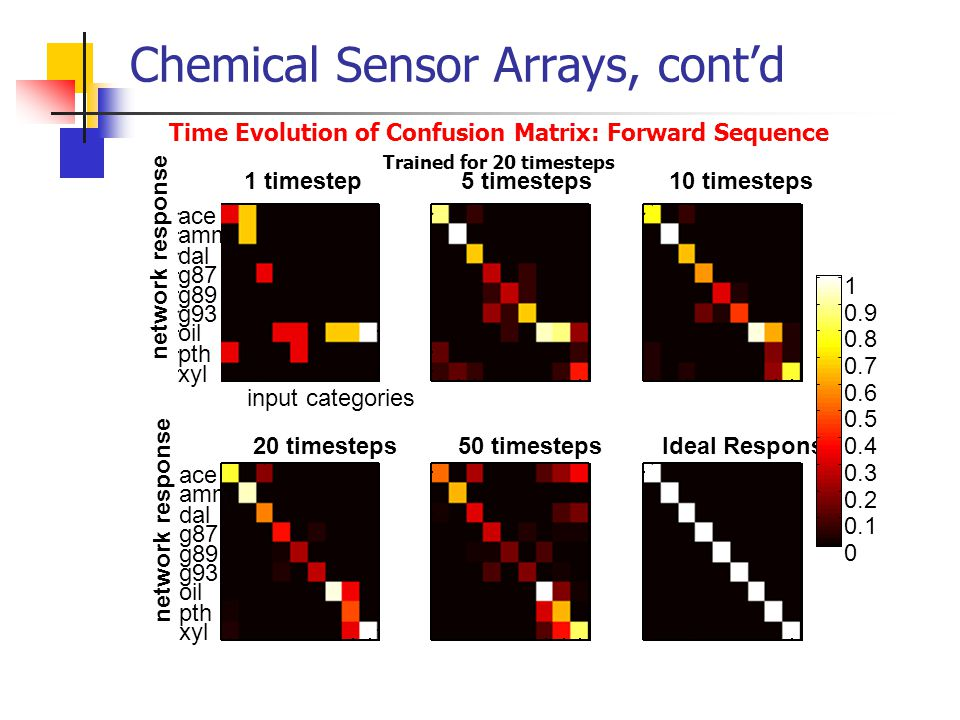 Chemical Sensor Arrays, cont'd