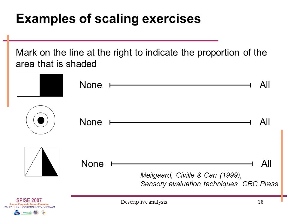 Descriptive analysis18 Examples of scaling exercises Mark on the line at the right to indicate the proportion of the area that is shaded NoneAll NoneAll NoneAll Meilgaard, Civille & Carr (1999), Sensory evaluation techniques.