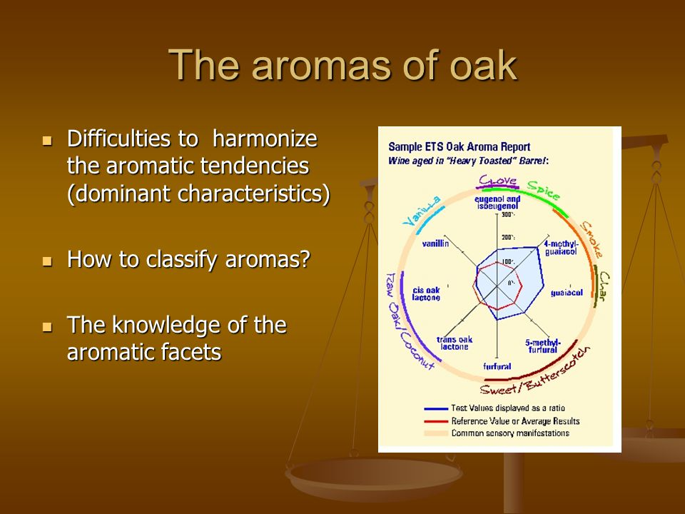 The aromas of oak Difficulties to harmonize the aromatic tendencies (dominant characteristics) Difficulties to harmonize the aromatic tendencies (dominant characteristics) How to classify aromas.