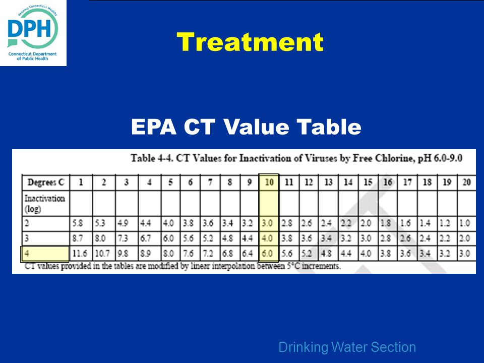 Drinking Water Section Treatment EPA CT Value Table