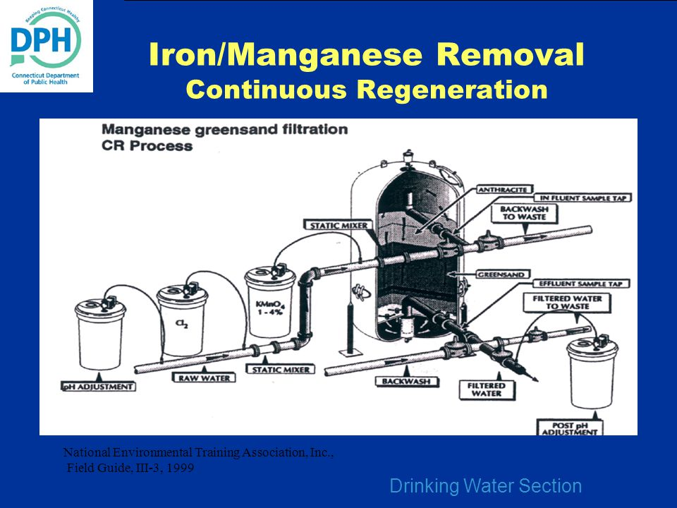 Drinking Water Section Iron/Manganese Removal Continuous Regeneration National Environmental Training Association, Inc., Field Guide, III-3, 1999