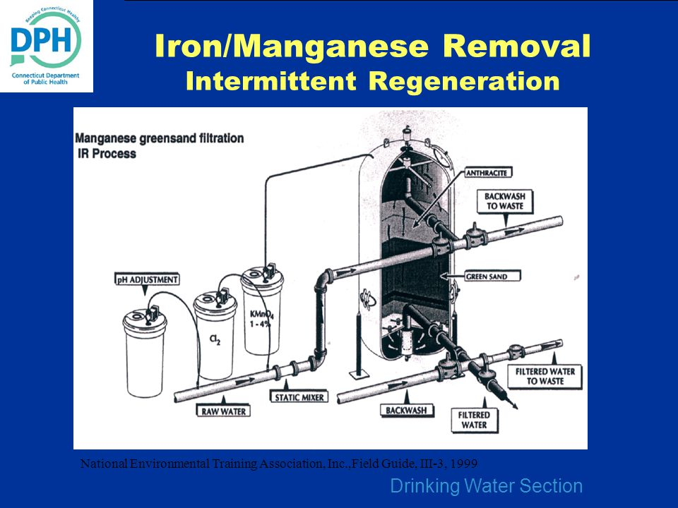 Drinking Water Section Iron/Manganese Removal Intermittent Regeneration National Environmental Training Association, Inc.,Field Guide, III-3, 1999