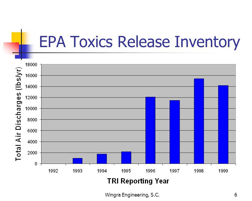 Wingra Engineering, S.C.6 EPA Toxics Release Inventory