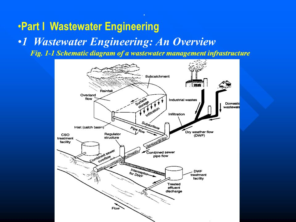 . Part I Wastewater Engineering 1 Wastewater Engineering: An Overview Fig. 1-1 Schematic diagram of a wastewater management infrastructure
