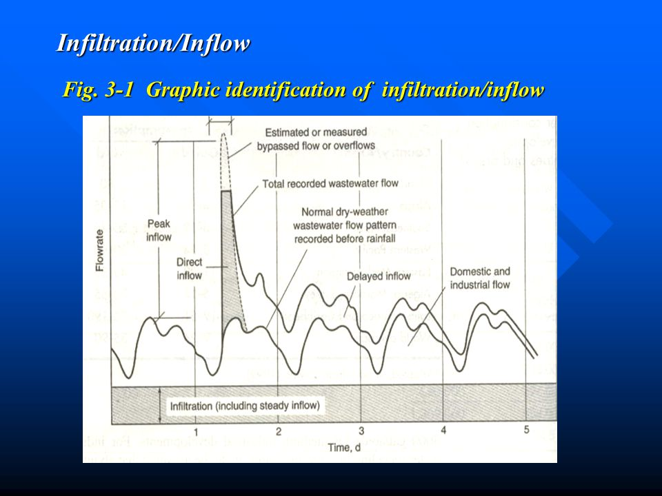 Infiltration/Inflow Fig. 3-1 Graphic identification of infiltration/inflow