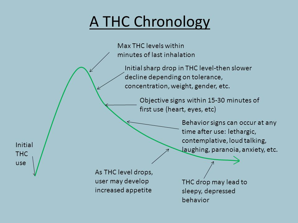 A THC Chronology Max THC levels within minutes of last inhalation Initial sharp drop in THC level-then slower decline depending on tolerance, concentr