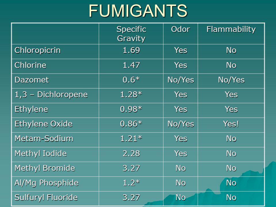 FUMIGANTS Specific Gravity OdorFlammability Chloropicrin1.69YesNo Chlorine1.47YesNo Dazomet0.6*No/YesNo/Yes 1,3 – Dichloropene 1.28*YesYes Ethylene0.98*YesYes Ethylene Oxide 0.86*No/YesYes.