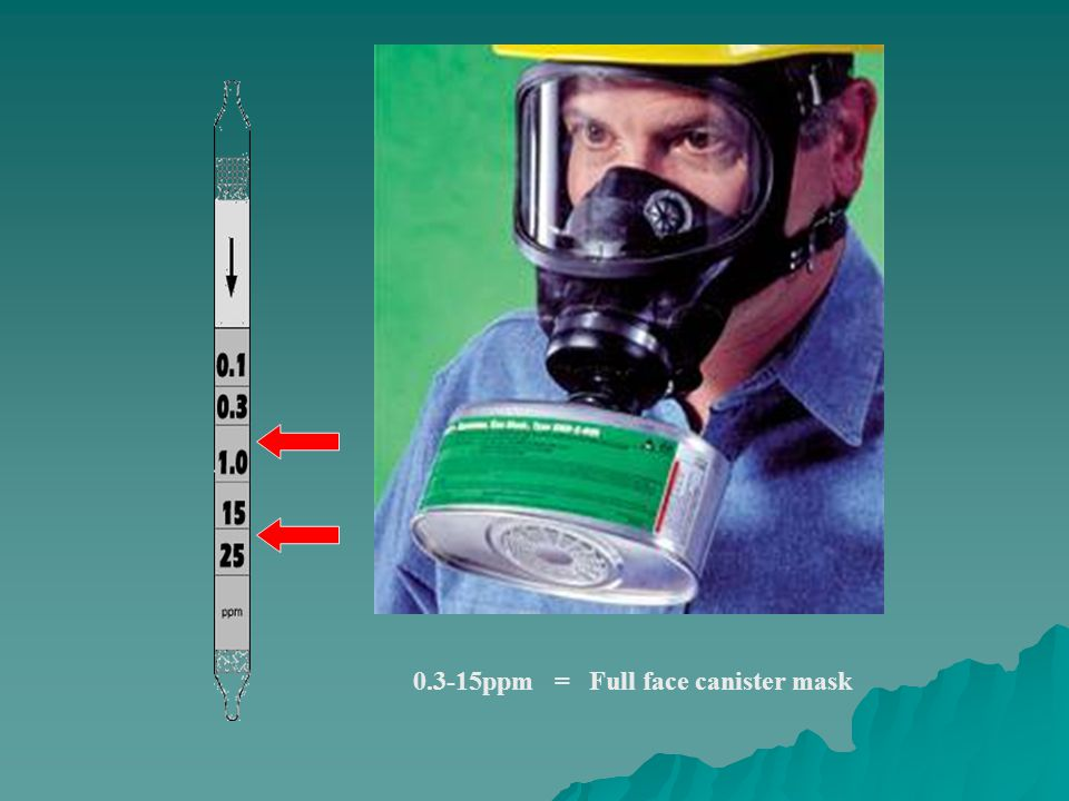 0.3-15ppm = Full face canister mask