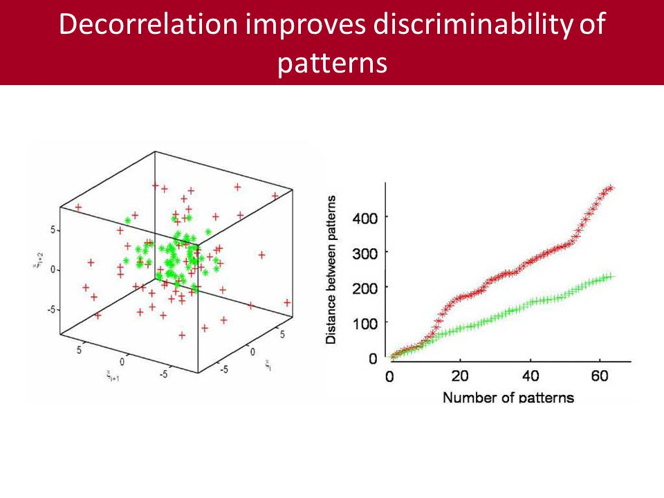 Decorrelation improves discriminability of patterns