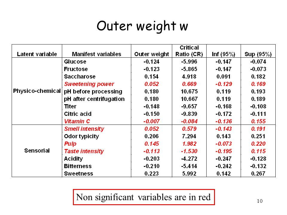 10 Outer weight w Non significant variables are in red