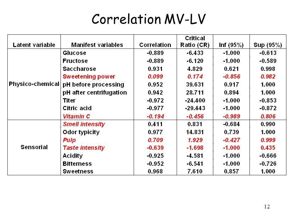 12 Correlation MV-LV