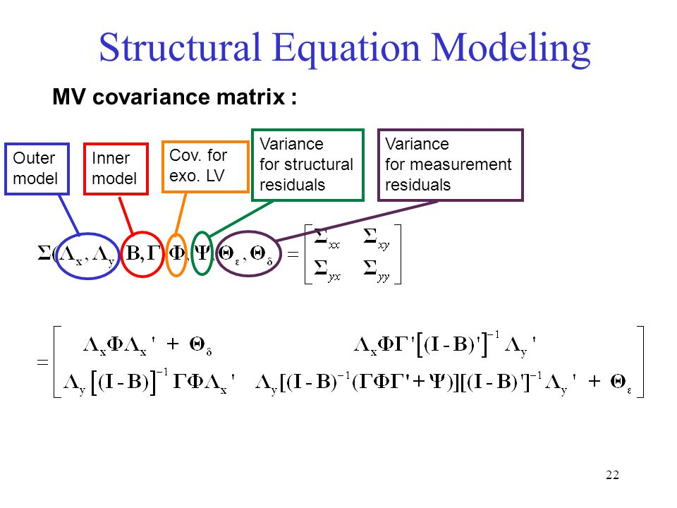 22 Structural Equation Modeling MV covariance matrix : Outer model Inner model Cov.