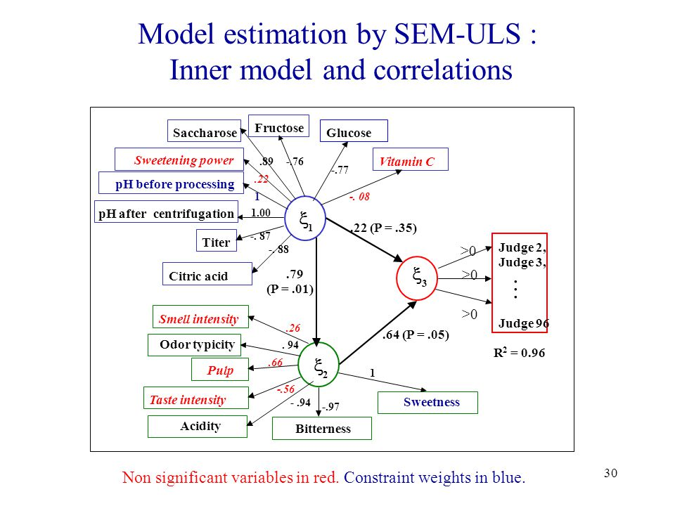 30 Model estimation by SEM-ULS : Inner model and correlations Glucose  1  2  3 Judge 2, Judge 3, Judge 96  Fructose Saccharose Sweetening power pH before processing pH aftercentrifugation Titer Vitamin C Citric acid Smell intensity Odor typicity Pulp Taste intensity Acidity Bitterness Sweetness -.77 -.76.89.22 1 1.00 -.