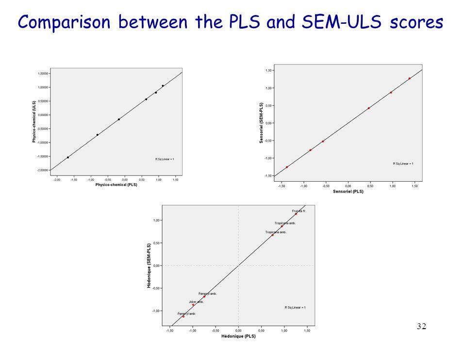 32 Comparison between the PLS and SEM-ULS scores