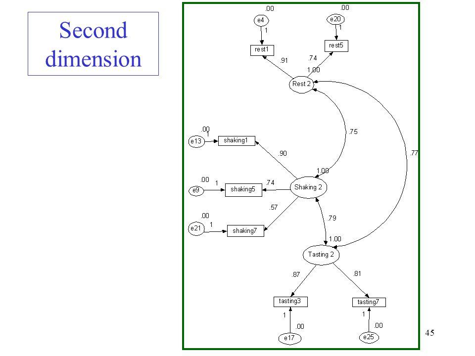 45 Second dimension