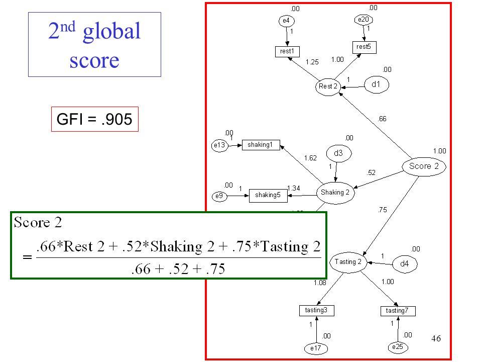 46 2 nd global score GFI =.905