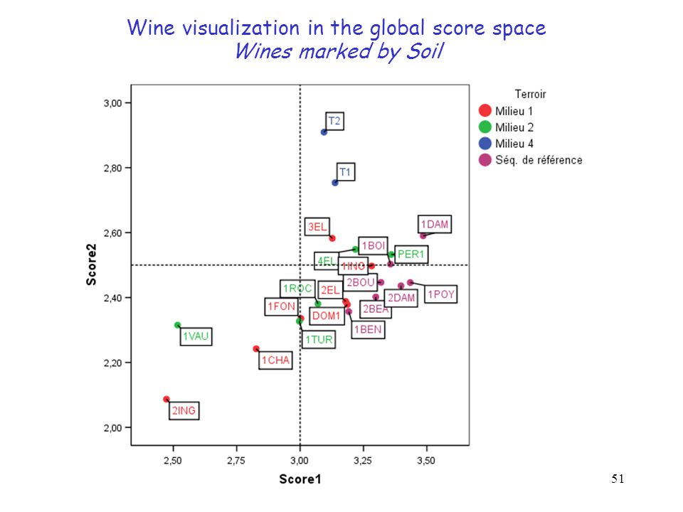 51 Wine visualization in the global score space Wines marked by Soil