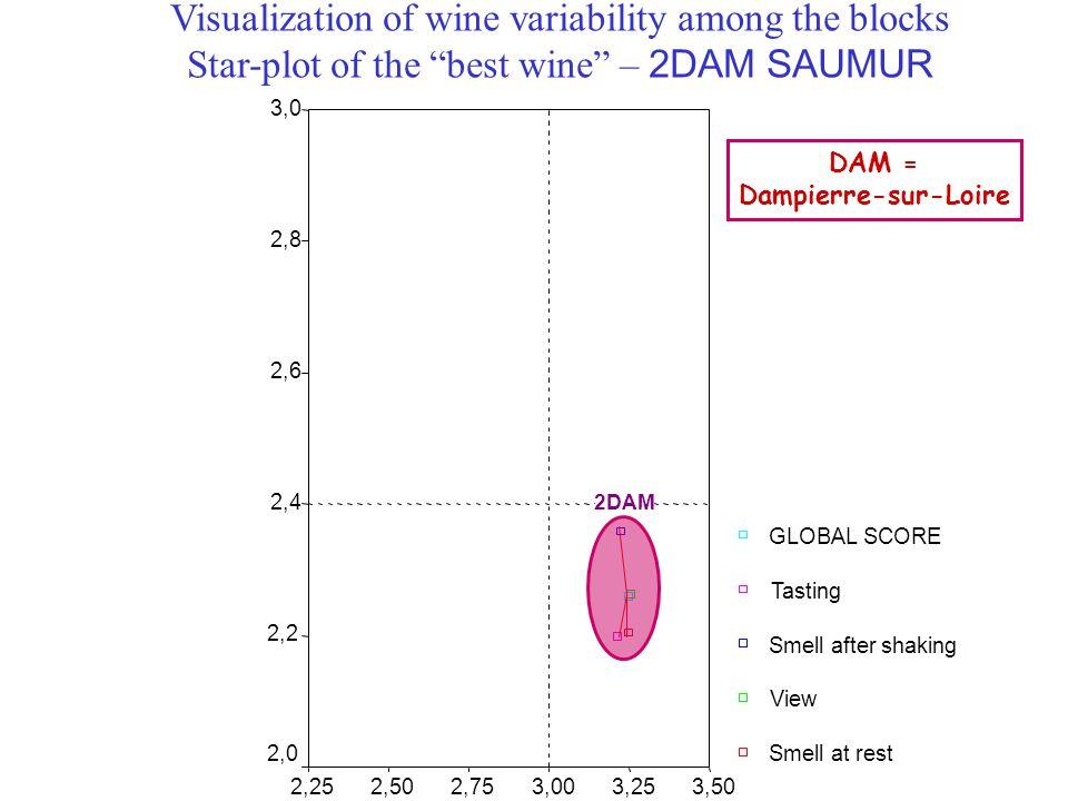 DAM = Dampierre-sur-Loire