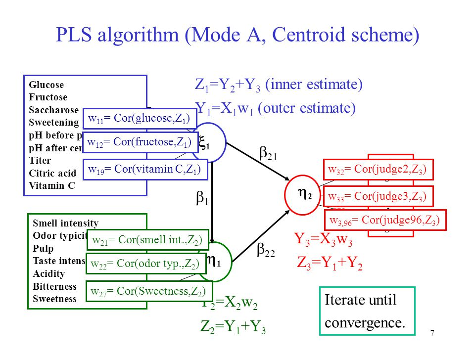 7 PLS algorithm (Mode A, Centroid scheme) Glucose Fructose Saccharose Sweetening power pH before processing pH after centrifugation Titer Citric acid Vitamin C Smell intensity Odor typicity Pulp Taste intensity Acidity Bitterness Sweetness 11 11 22 Juge 2 Juge 3 Juge 96  21 11  22 w 11 w 12 w 19 w 21 w 22 w 27 w 32 w 33 w 396 Y 1 =X 1 w 1 (outer estimate) Y 2 =X 2 w 2 Y 3 =X 3 w 3 Z 1 =Y 2 +Y 3 (inner estimate) Z 2 =Y 1 +Y 3 Z 3 =Y 1 +Y 2 w 11 = Cor(glucose,Z 1 ) w 12 = Cor(fructose,Z 1 ) w 19 = Cor(vitamin C,Z 1 ) w 21 = Cor(smell int.,Z 2 ) w 22 = Cor(odor typ.,Z 2 ) w 27 = Cor(Sweetness,Z 2 ) w 32 = Cor(judge2,Z 3 ) w 33 = Cor(judge3,Z 3 ) w 3,96 = Cor(judge96,Z 3 ) Iterate until convergence.