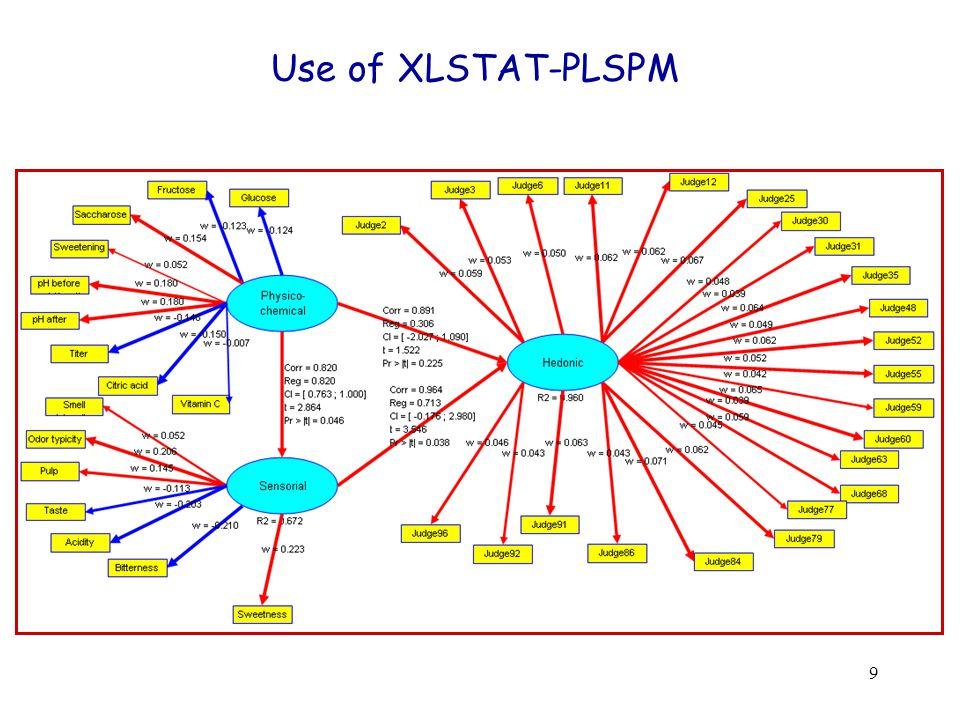 9 Use of XLSTAT-PLSPM