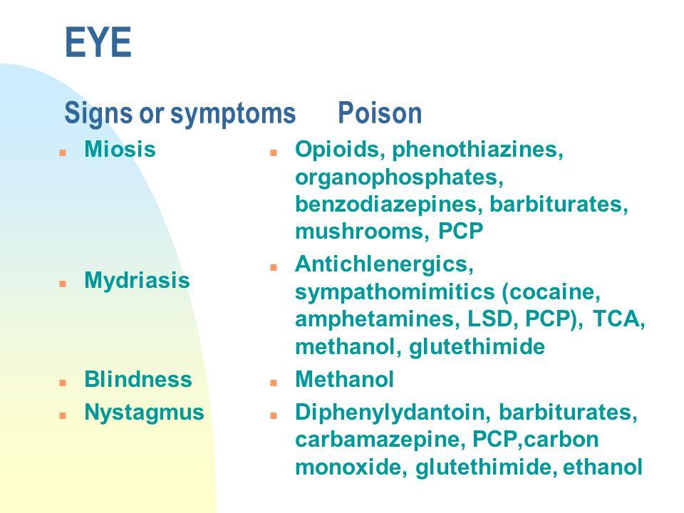 EYE Signs or symptomsPoison n Miosis n Mydriasis n Blindness n Nystagmus n Opioids, phenothiazines, organophosphates, benzodiazepines, barbiturates, m