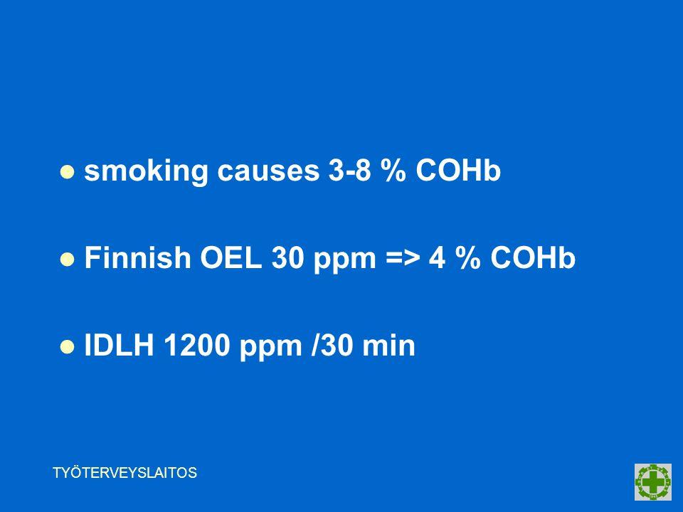 TYÖTERVEYSLAITOS smoking causes 3-8 % COHb Finnish OEL 30 ppm => 4 % COHb IDLH 1200 ppm /30 min