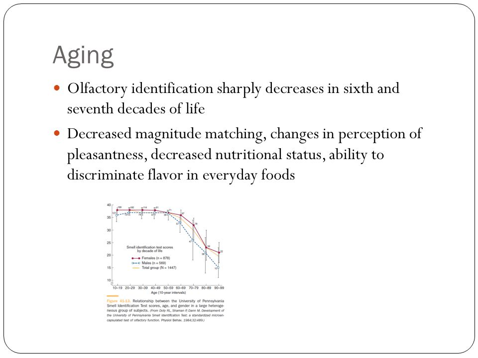 Aging Olfactory identification sharply decreases in sixth and seventh decades of life Decreased magnitude matching, changes in perception of pleasantness, decreased nutritional status, ability to discriminate flavor in everyday foods