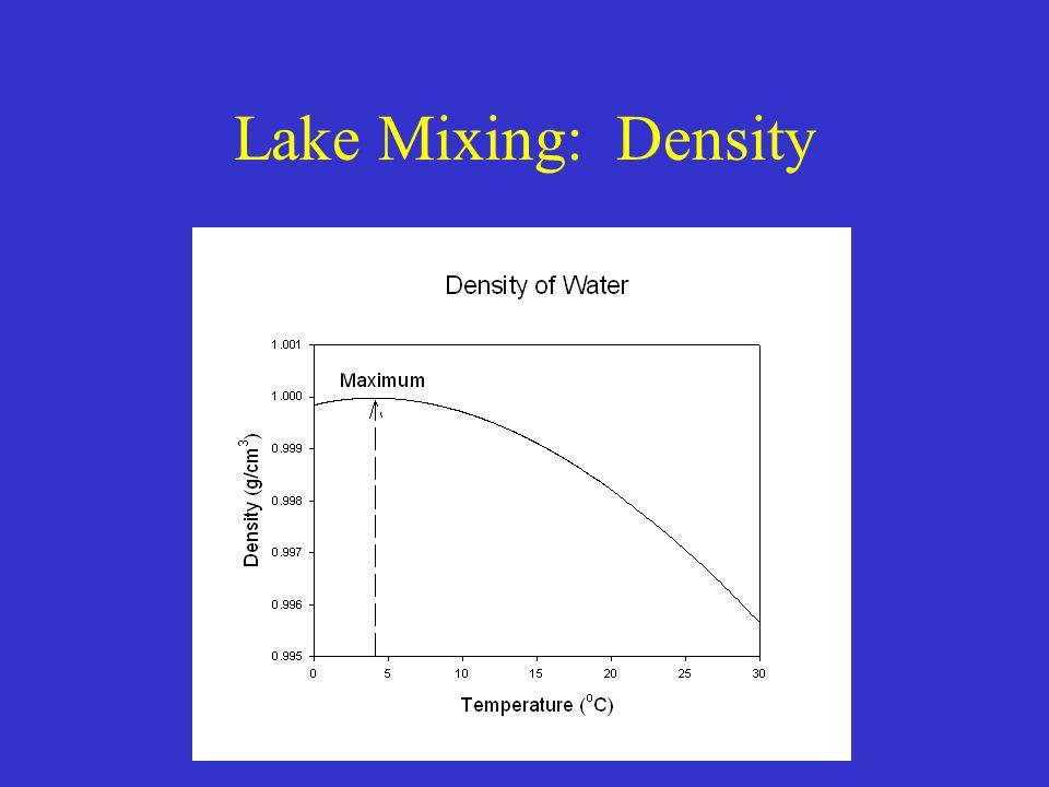Oxygen supply Surface mass transport Vertical mass transport Hypolimnetic oxygen demand