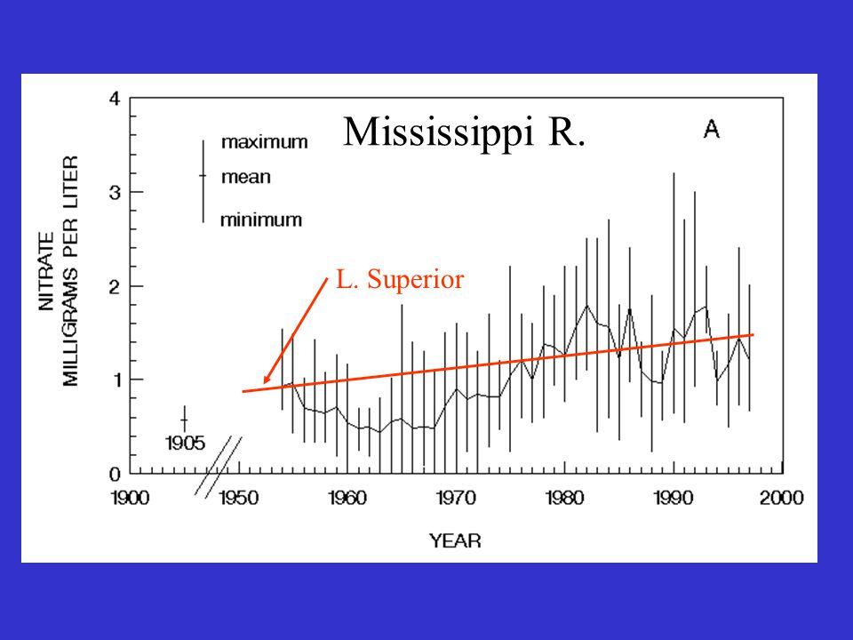 L. Superior Mississippi R.