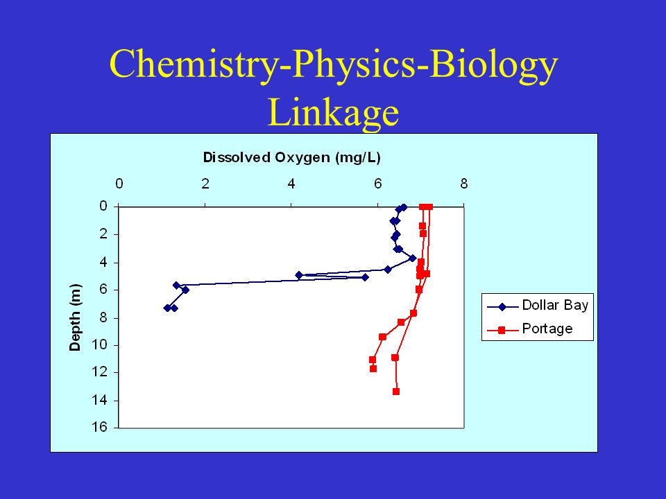 Chemistry-Physics-Biology Linkage