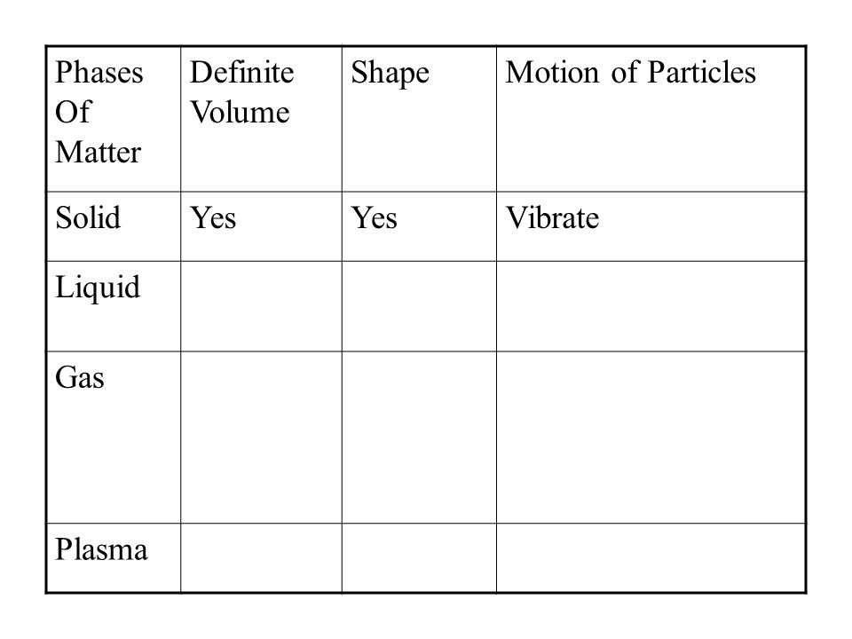 Solid Does a solid have a definite volume Yes A definite shape Yes Motion of particles Yes