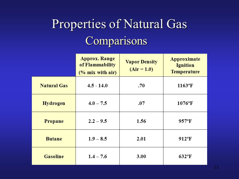 13 Properties of Natural Gas Approx.