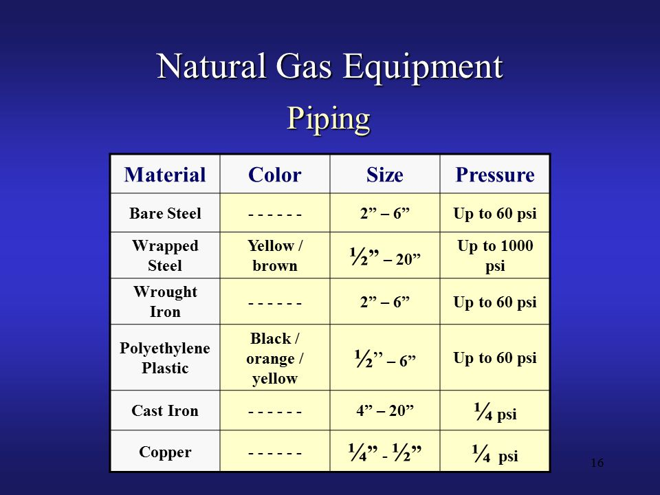 16 Natural Gas Equipment MaterialColorSizePressure Bare Steel- - - 2 – 6 Up to 60 psi Wrapped Steel Yellow / brown ½ – 20 Up to 1000 psi Wrought Iron - - - 2 – 6 Up to 60 psi Polyethylene Plastic Black / orange / yellow ½ – 6 Up to 60 psi Cast Iron- - - 4 – 20 ¼ psi Copper- - - ¼ - ½ ¼ psi Piping