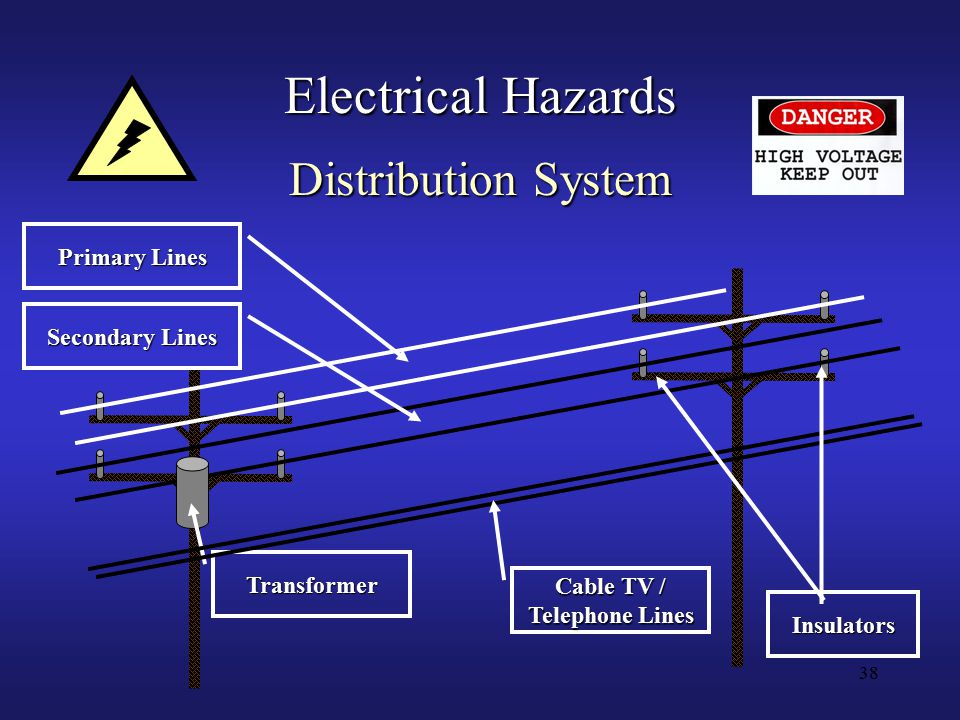 38 Electrical Hazards Distribution System Transformer Primary Lines Secondary Lines Cable TV / Telephone Lines Insulators