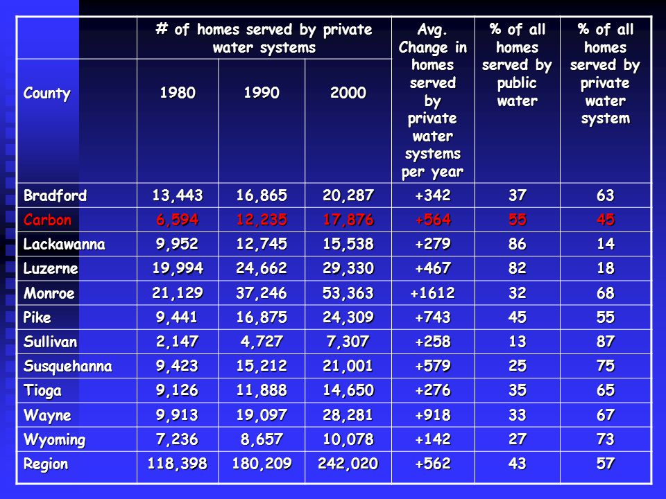 # of homes served by private water systems Avg.