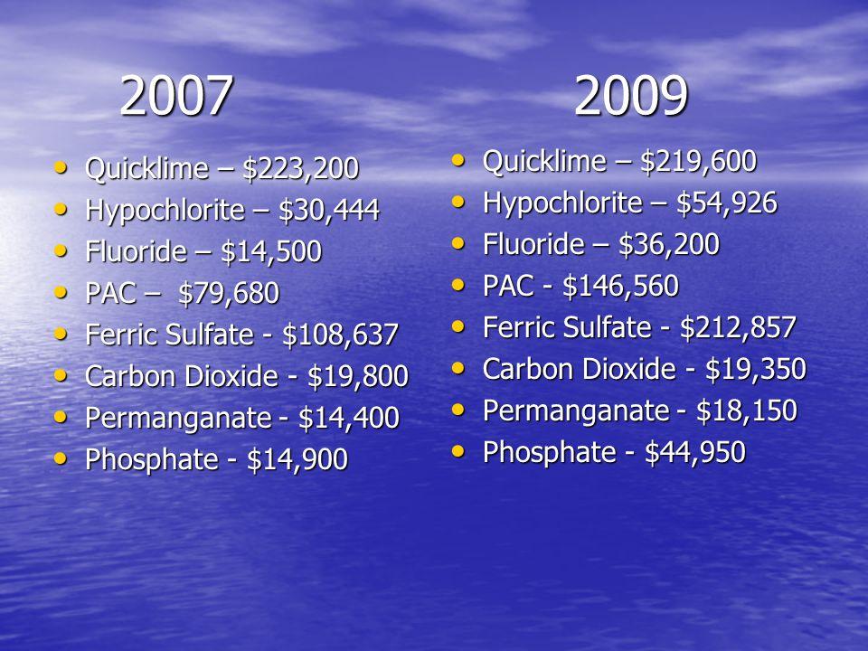 20072009 20072009 Quicklime – $223,200 Quicklime – $223,200 Hypochlorite – $30,444 Hypochlorite – $30,444 Fluoride – $14,500 Fluoride – $14,500 PAC – $79,680 PAC – $79,680 Ferric Sulfate - $108,637 Ferric Sulfate - $108,637 Carbon Dioxide - $19,800 Carbon Dioxide - $19,800 Permanganate - $14,400 Permanganate - $14,400 Phosphate - $14,900 Phosphate - $14,900 Quicklime – $219,600 Quicklime – $219,600 Hypochlorite – $54,926 Hypochlorite – $54,926 Fluoride – $36,200 Fluoride – $36,200 PAC - $146,560 PAC - $146,560 Ferric Sulfate - $212,857 Ferric Sulfate - $212,857 Carbon Dioxide - $19,350 Carbon Dioxide - $19,350 Permanganate - $18,150 Permanganate - $18,150 Phosphate - $44,950 Phosphate - $44,950