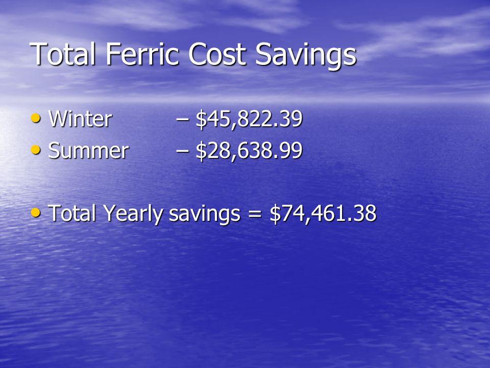 Total Ferric Cost Savings Winter – $45,822.39 Winter – $45,822.39 Summer – $28,638.99 Summer – $28,638.99 Total Yearly savings = $74,461.38 Total Yearly savings = $74,461.38